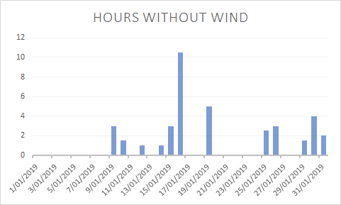 Jan 19 hours without wind