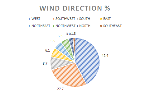 Jan 19 wind direction